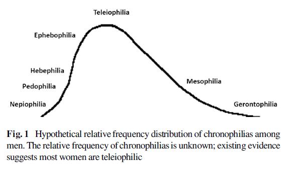 chronophilias-figure-1